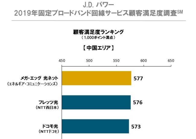 J.D パワー2019年固定ブロードバンド回線サービス顧客満足度調査(中国エリアでメガエッグ1位)