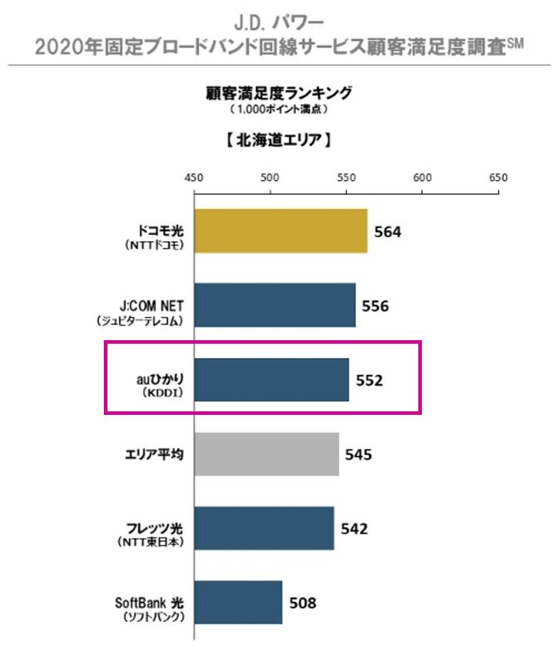 2020年固定ブロードバンド回線サービス顧客満足度調査 北海道地方でauひかりは第3位