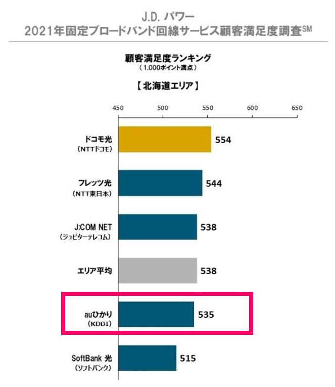 北海道のインターネット回線「auひかり」の顧客満足度