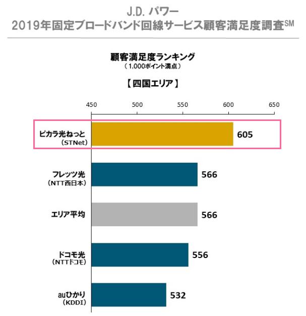 J.D. パワー 2019年固定ブロードバンド回線サービス顧客満足度調査(四国)