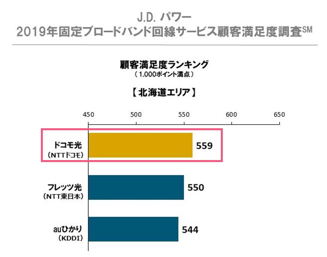J.Dパワー「2019年固定ブロードバンド回線サービス顧客満足度調査」北海道の結果(1位ドコモ光)