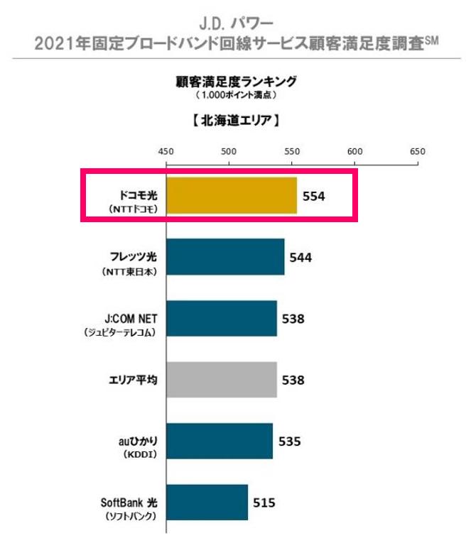 北海道のインターネット回線「ドコモ光」の顧客満足度