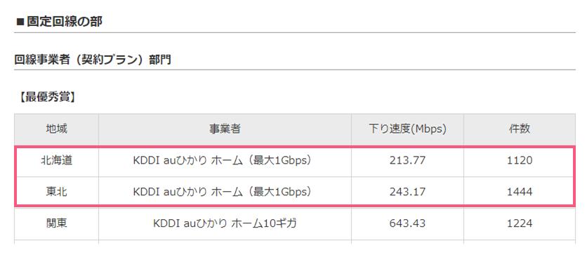 RBB SPEED AWARD 2018北海道・東北地方結果(1位auひかり)