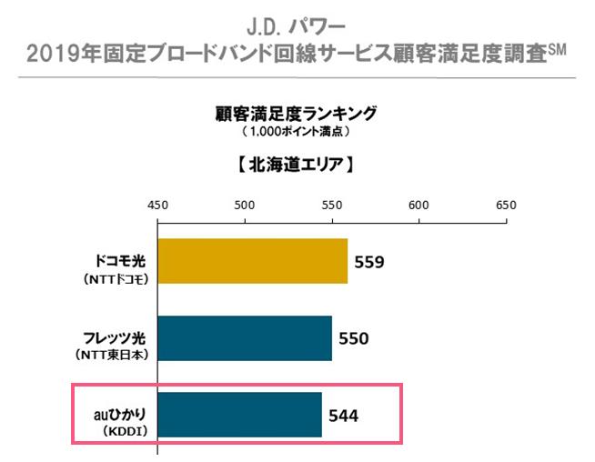 J.Dパワー「2019年固定ブロードバンド回線サービス顧客満足度調査」北海道の結果(3位auひかり)