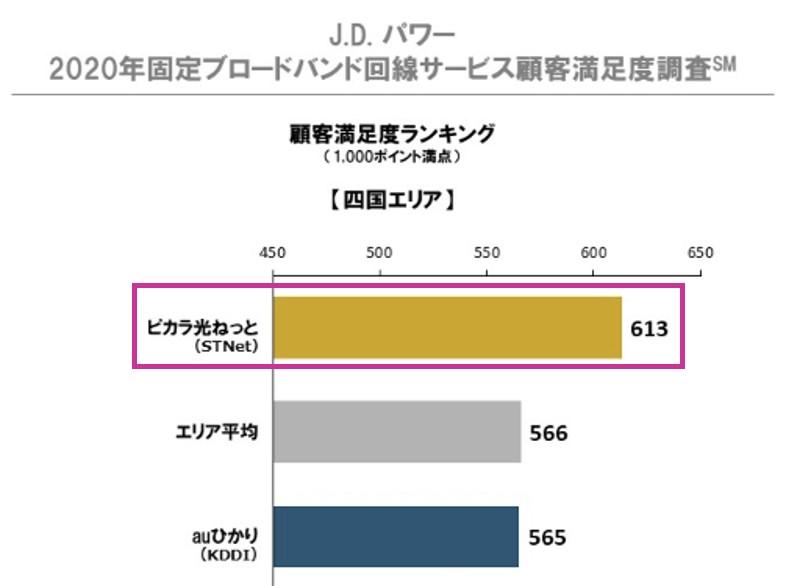 2020年固定ブロードバンド回線サービス顧客満足度調査(四国エリア)