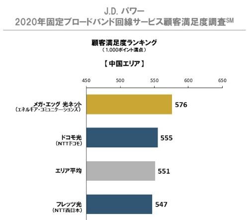 2020年日本固定ブロードバンド回線サービス顧客満足度調査 中国エリア