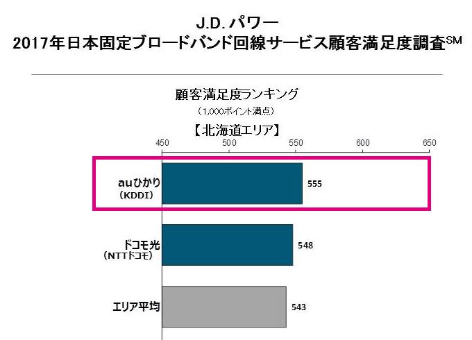 J.Dパワー「2017年日本固定ブロードバンド回線サービス顧客満足度調査」東北地方の結果(1位auひかり)
