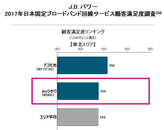J.Dパワー「2017年日本固定ブロードバンド回線サービス顧客満足度調査」北海道の結果(2位auひかり)