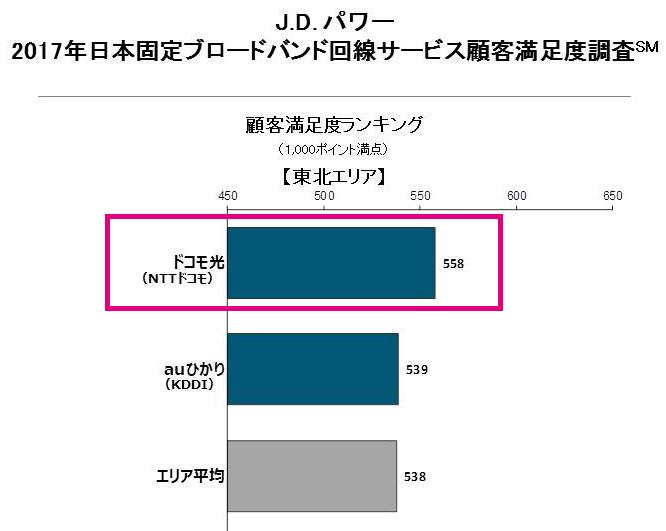 J.Dパワー「2017年日本固定ブロードバンド回線サービス顧客満足度調査」東北地方の結果