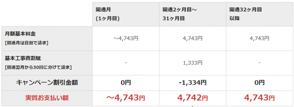 NURO光の公式キャンペーン「3万円キャッシュバック」の月額料金