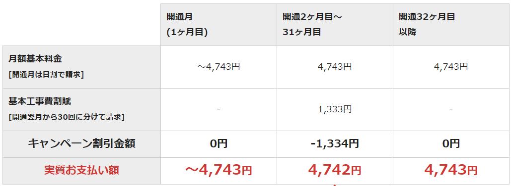 NURO光の公式キャンペーン「4.5万円キャッシュバック」の月額料金