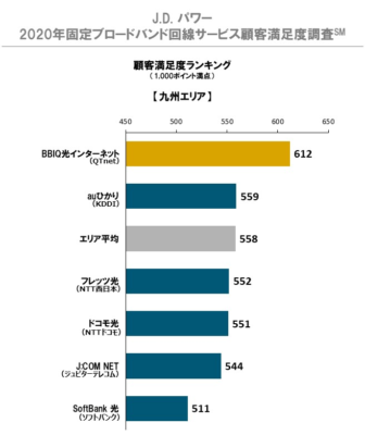 J.D. パワー 2020年固定ブロードバンド回線サービス顧客満足度調査(九州)