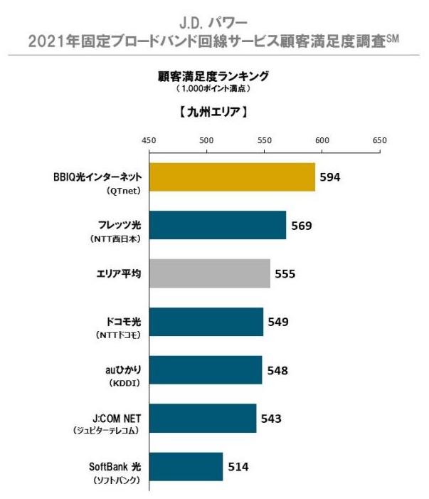 九州の顧客満足度が高いインターネット回線「BBIQ」