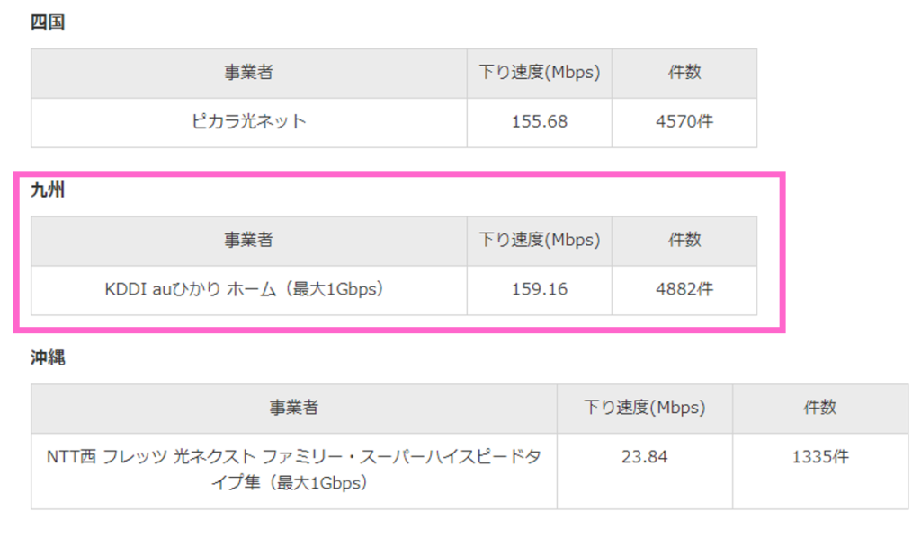 九州で速度に定評があるインターネット回線「auひかり」
