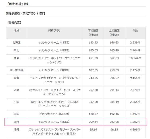 『RBB SPEED AWARD 2019』固定回線(九州エリア1位auひかり)