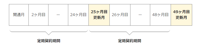 NURO契約更新月イメージ
