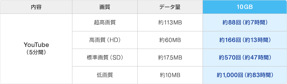WiMAX2+、10GBデータ利用の目安