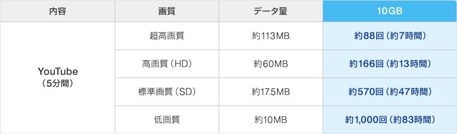WiMAX2+、10GBデータ利用の目安