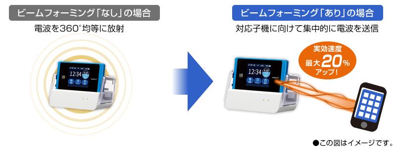 WX04ビームフォーミング機能のイメージ画像
