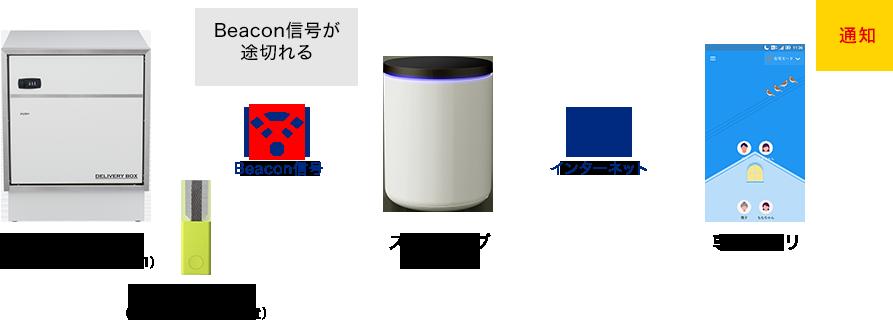NUROスマートホームの仕組その2