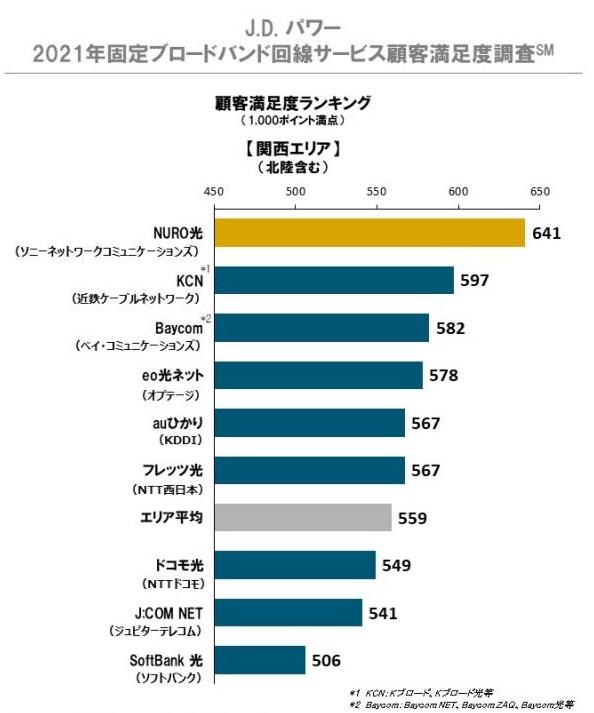 JDパワー顧客満足度調査(関西)