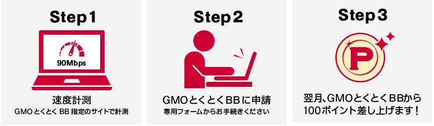 ドコモ光 GMOとくとくBB 速度補填