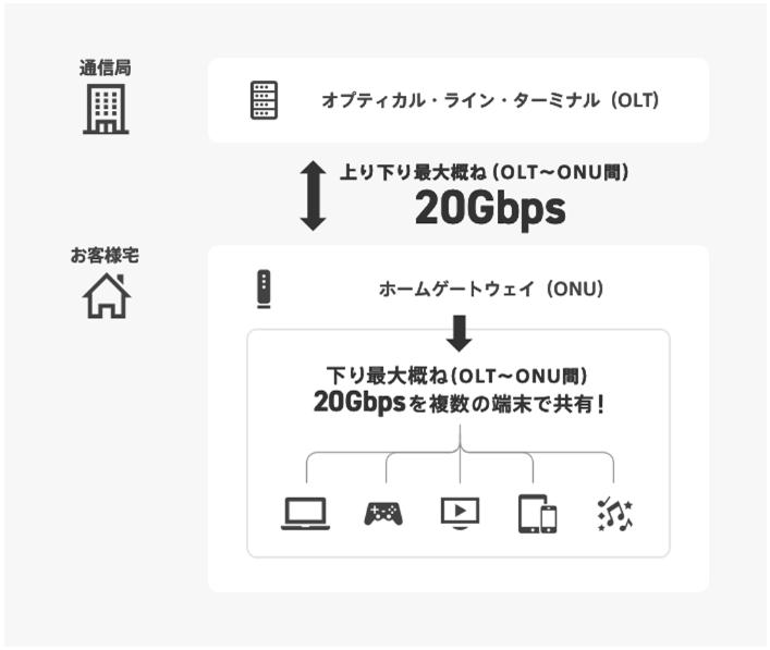 NURO光 宅内終端装置までの最大20ギガ